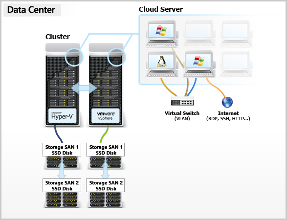 Diagram Of How The Cloud Server Pro Works